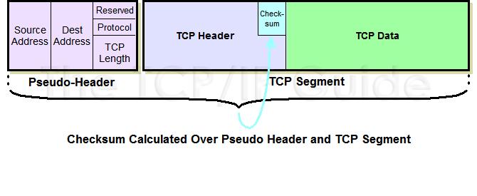 tcppseudocalc