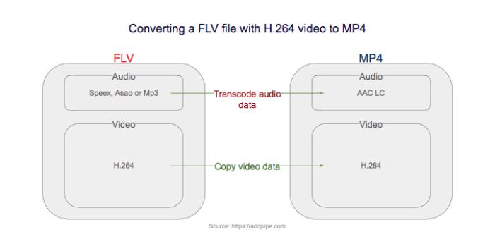 flv2mp4